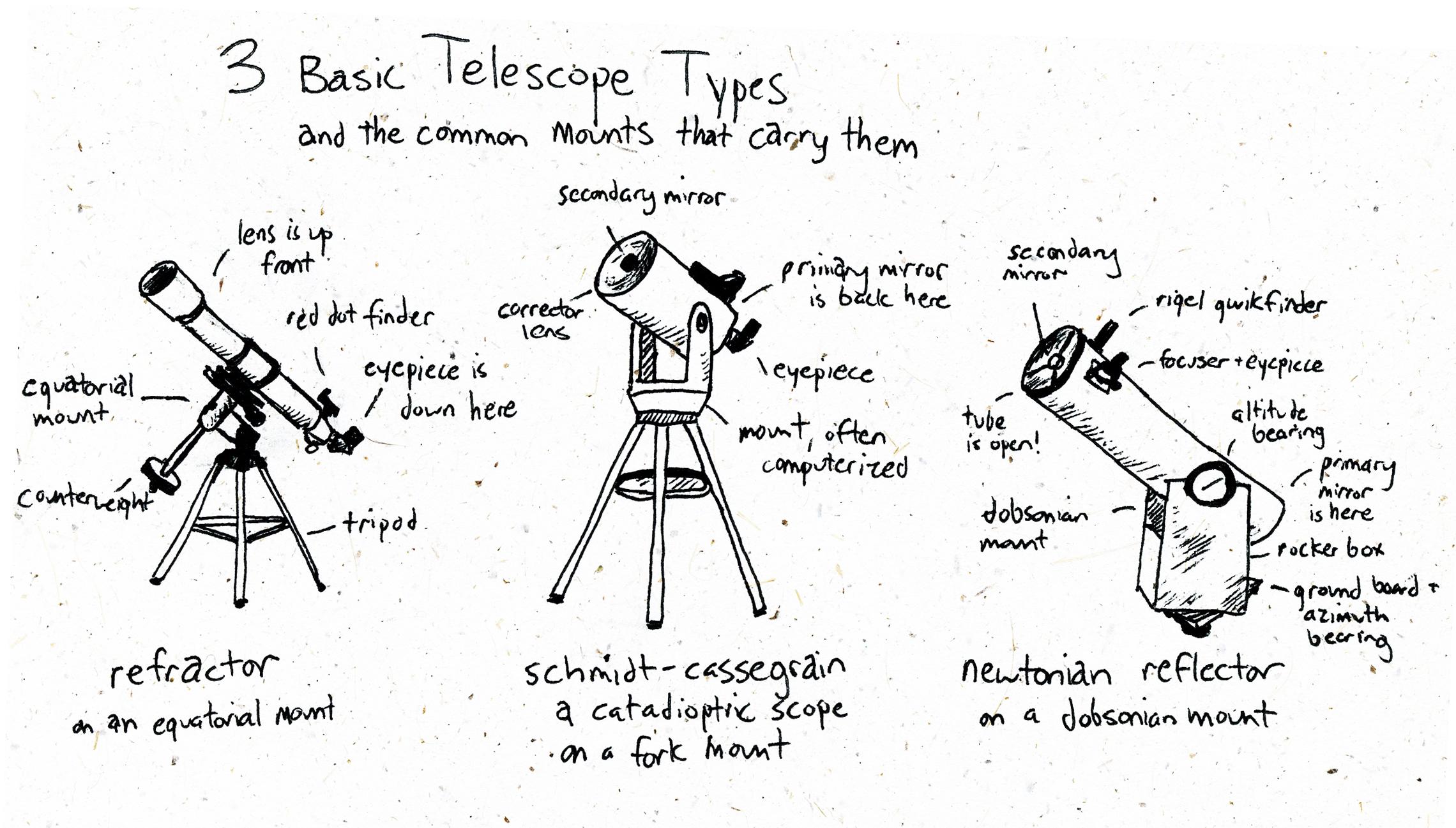 astronomy sketch galileo - photo #9