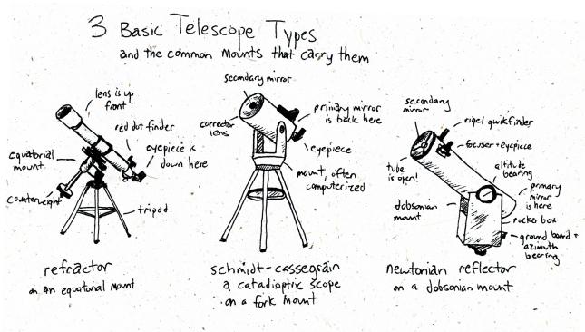 telescopesketch